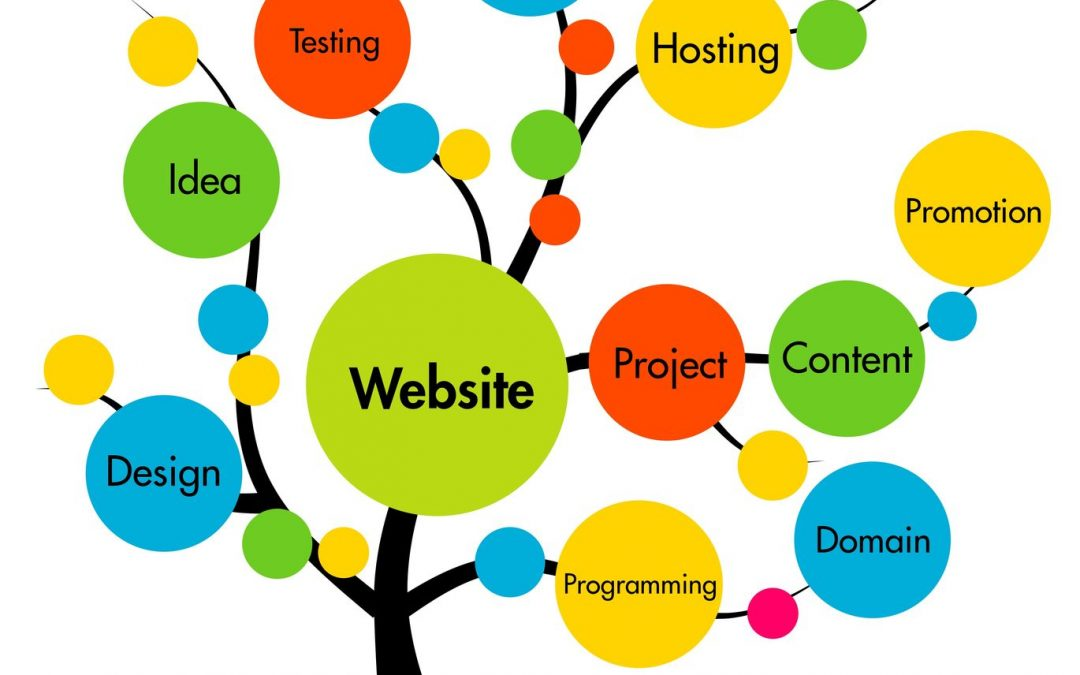 Website Goals: How to Achieve Results this Year