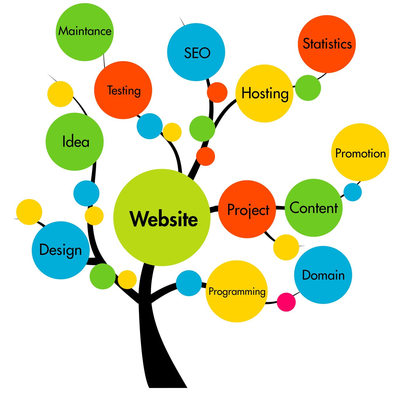 Setting website goals - website development tree