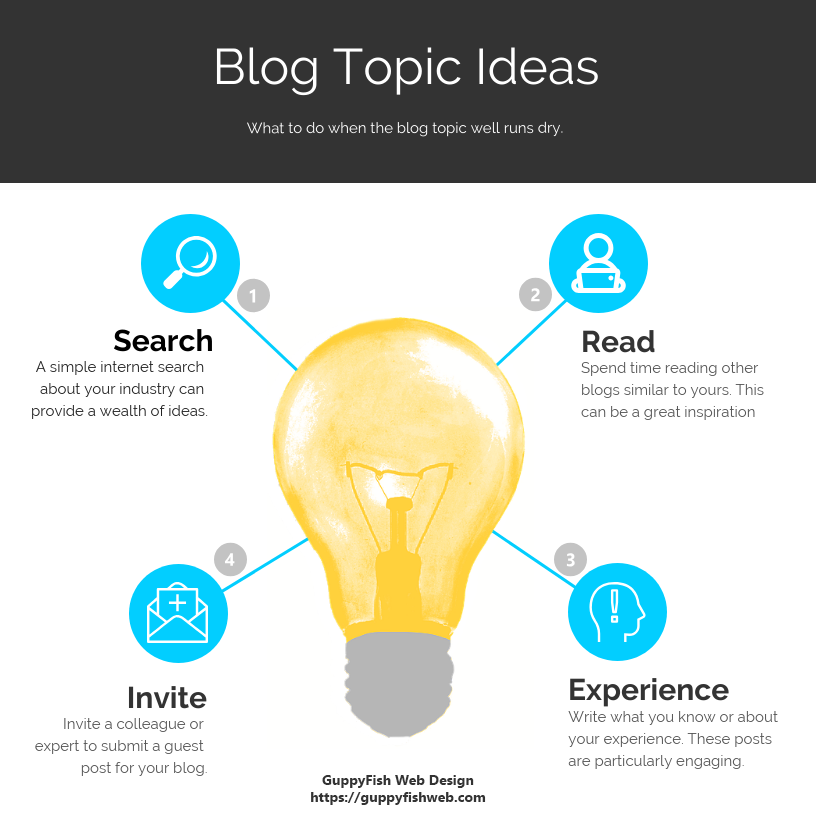 Blog Topic ideas infographic