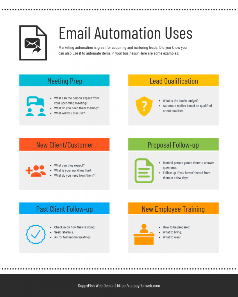 Email Automation Uses