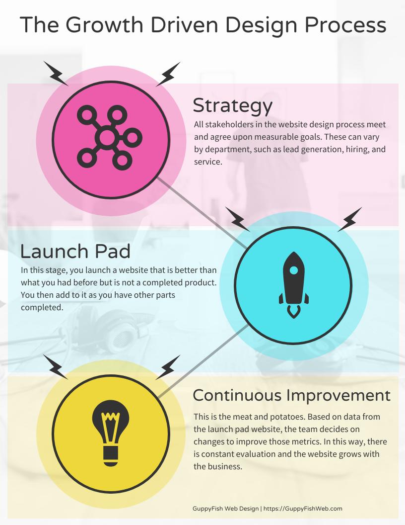 Growth Driven Website Design Process