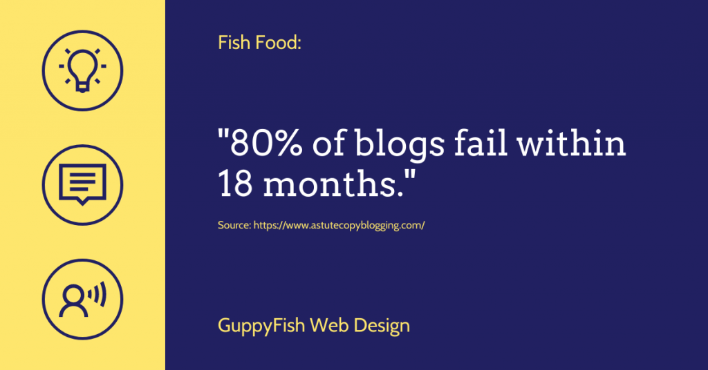 80% of blogs fail within 18 months