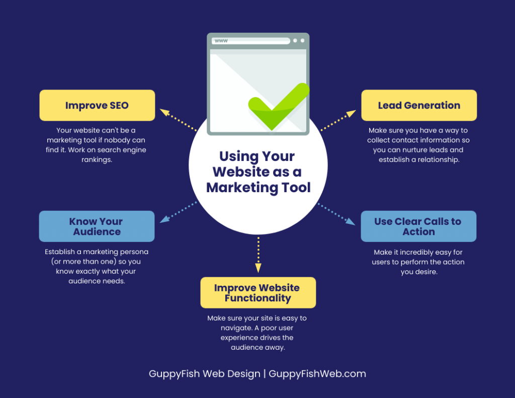Using Your Website as a Marketing Tool mind map