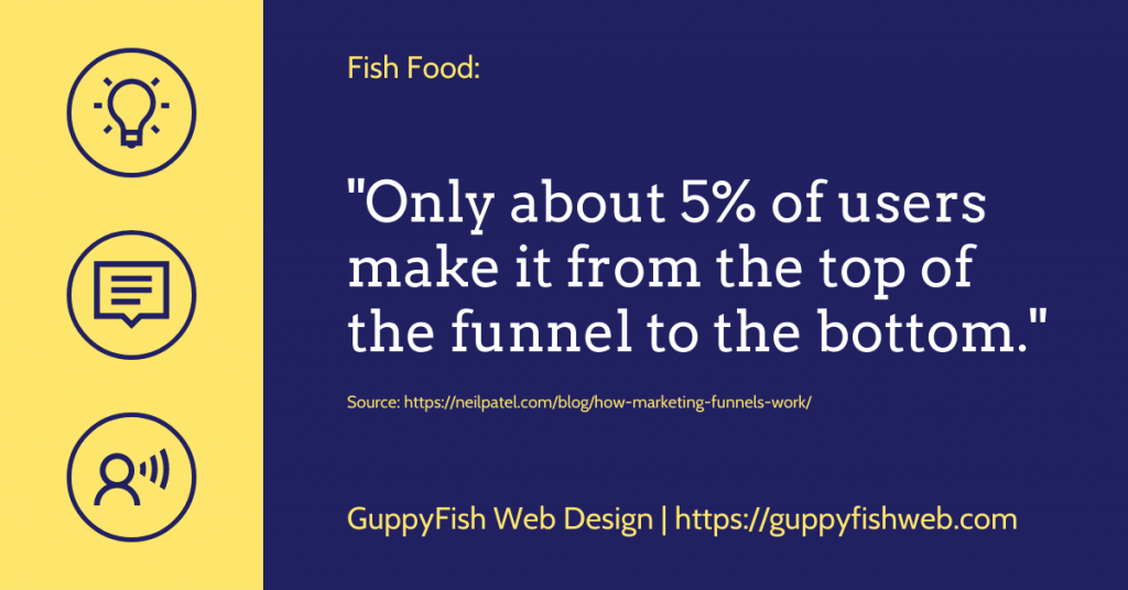 Only about 5% of users make it from the top of the funnel to the bottom.