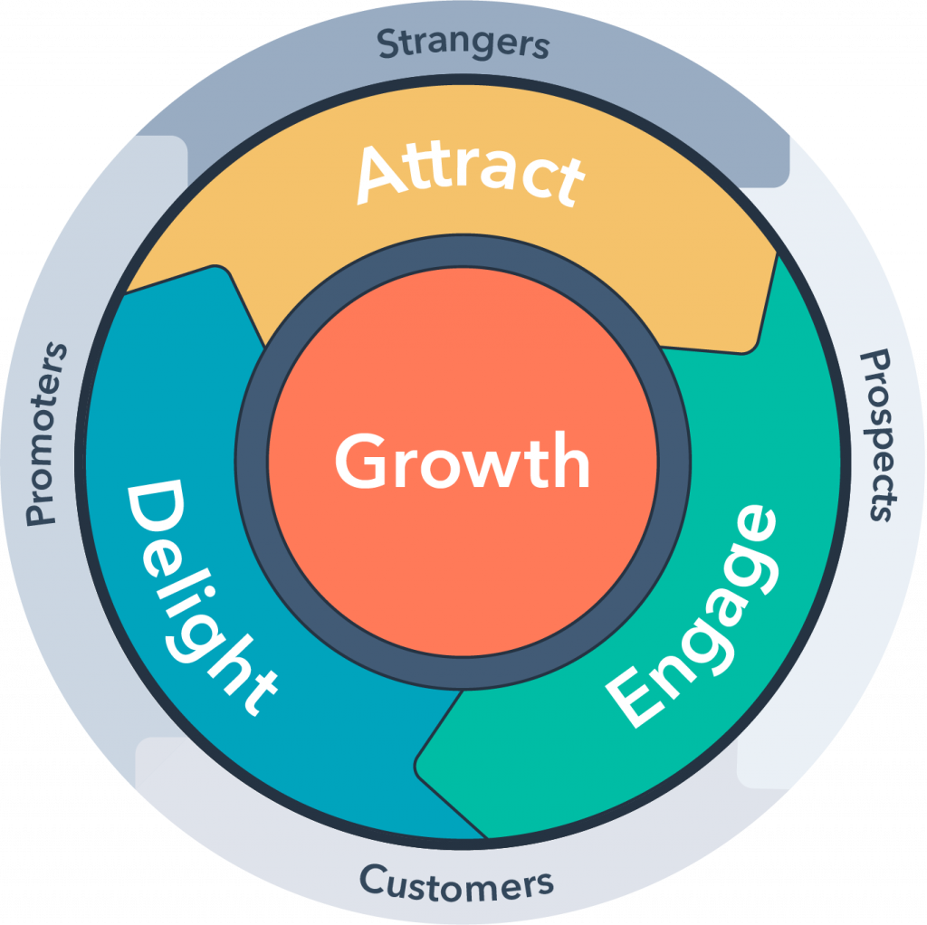 Attract-Engage-Delight; the HubSpot flywheel