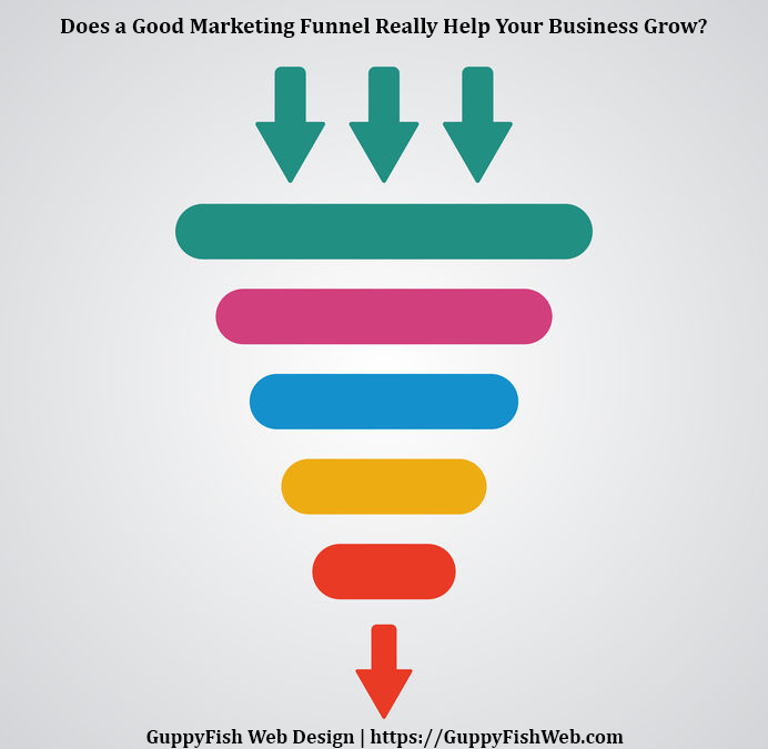 Does a Good Marketing Funnel Really Help Your Business Grow?