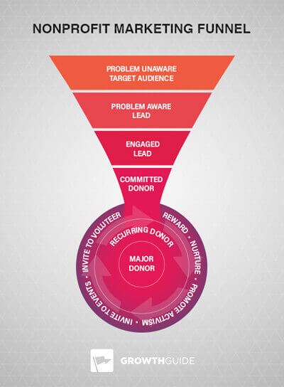 nonprofit marketing funnel