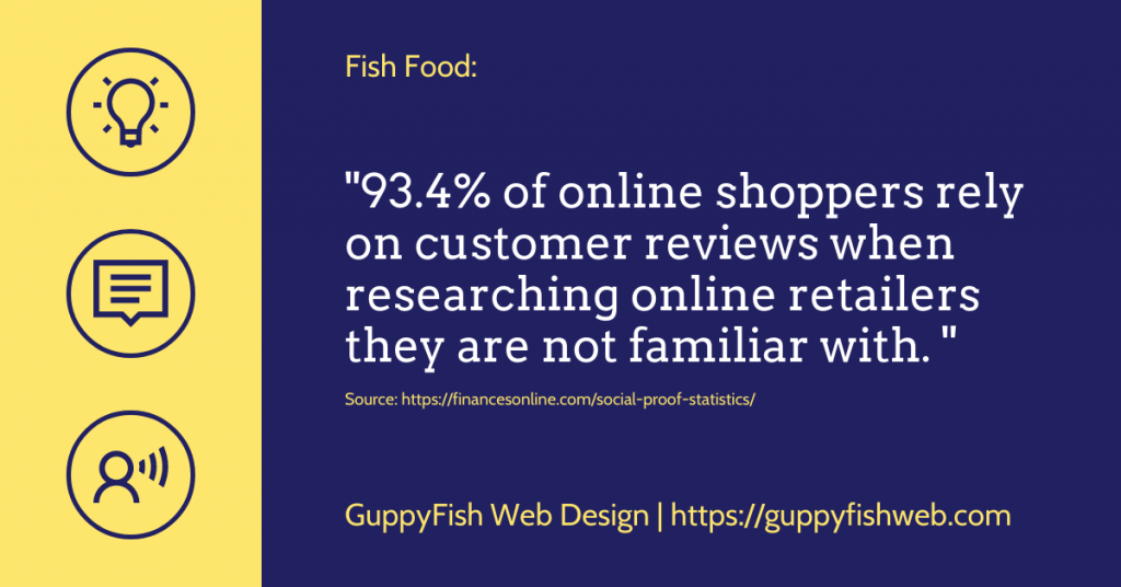 93.4% of online shoppers rely on customer reviews when researching online retailers they are not familiar with.